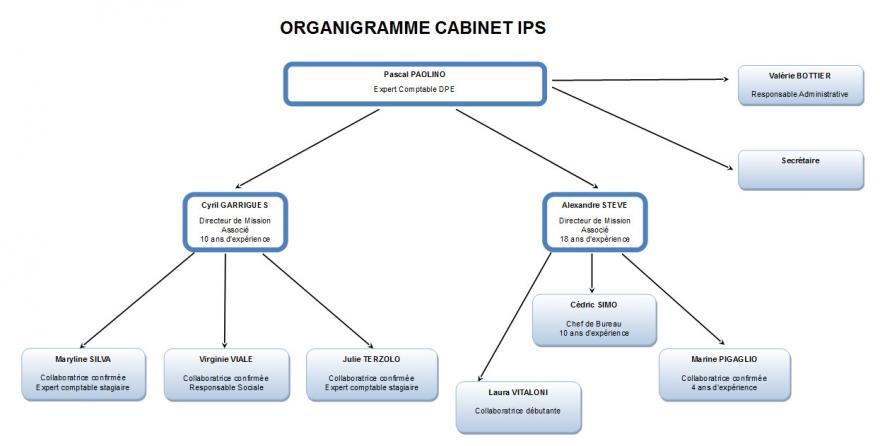 Organigramme Cabinet IPS